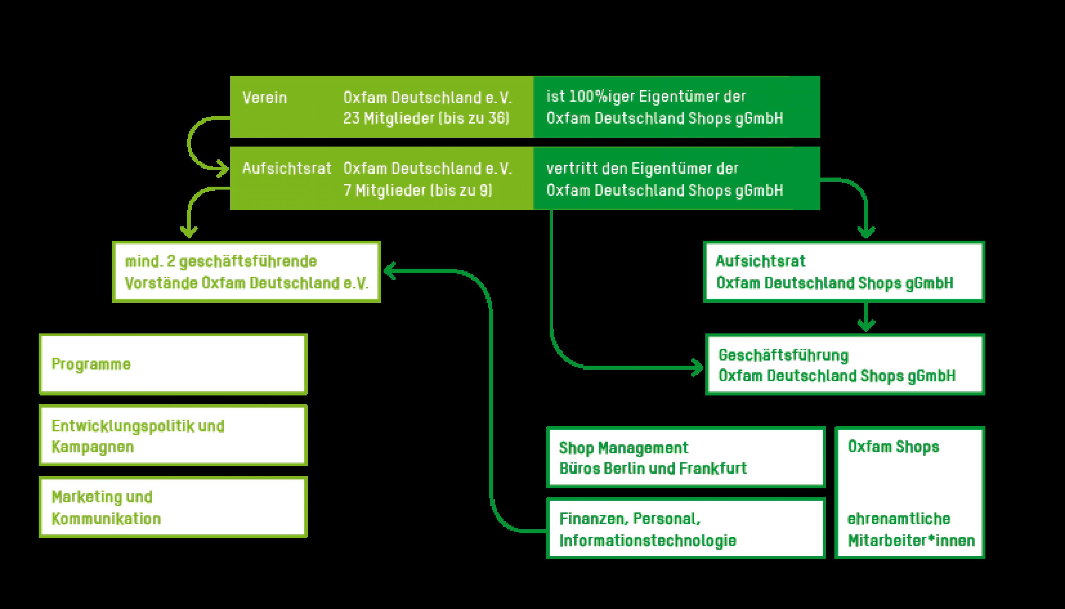 Struktur Oxfam Deutschland | Stand September 2019