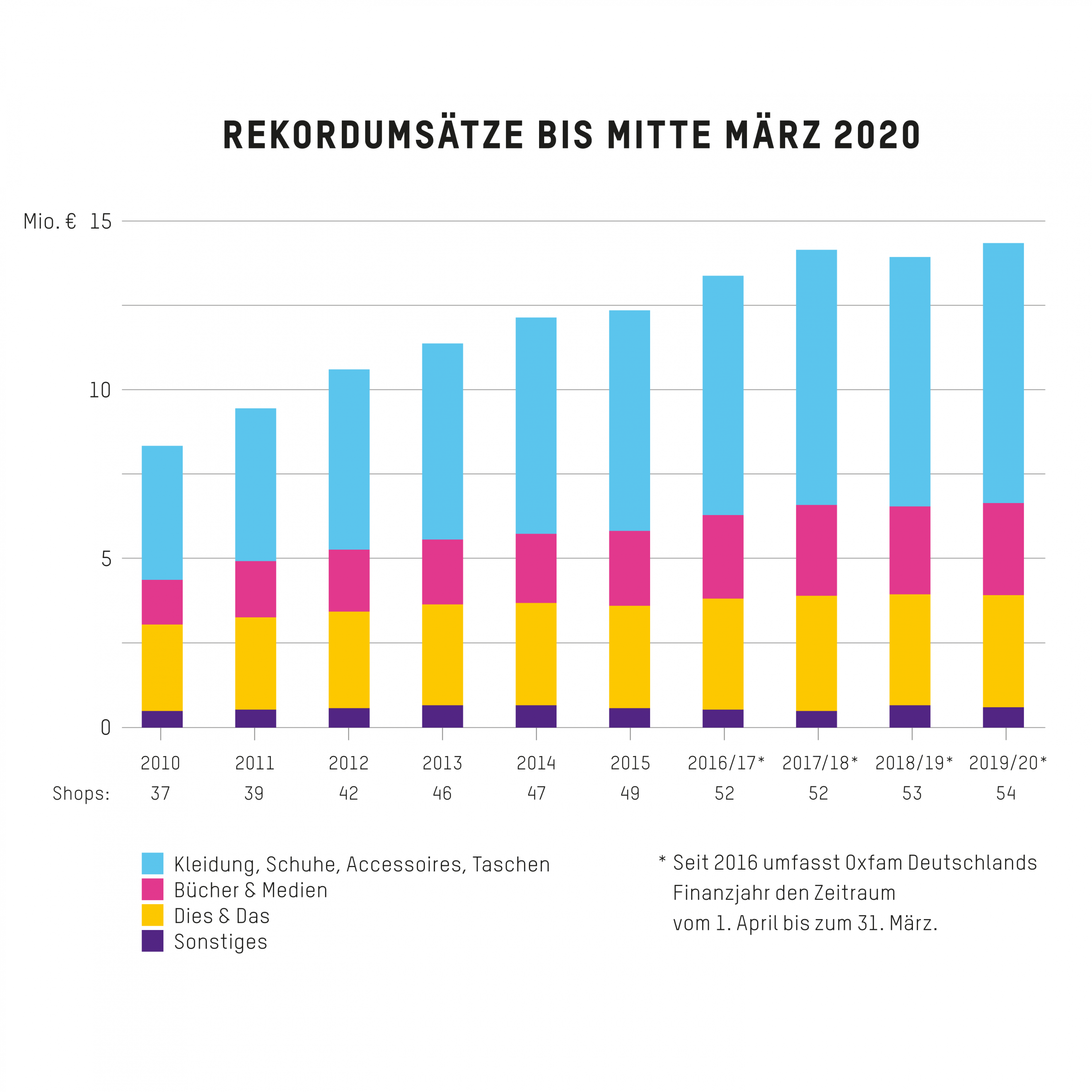 Rekordumsätze bis Mitte März 2020