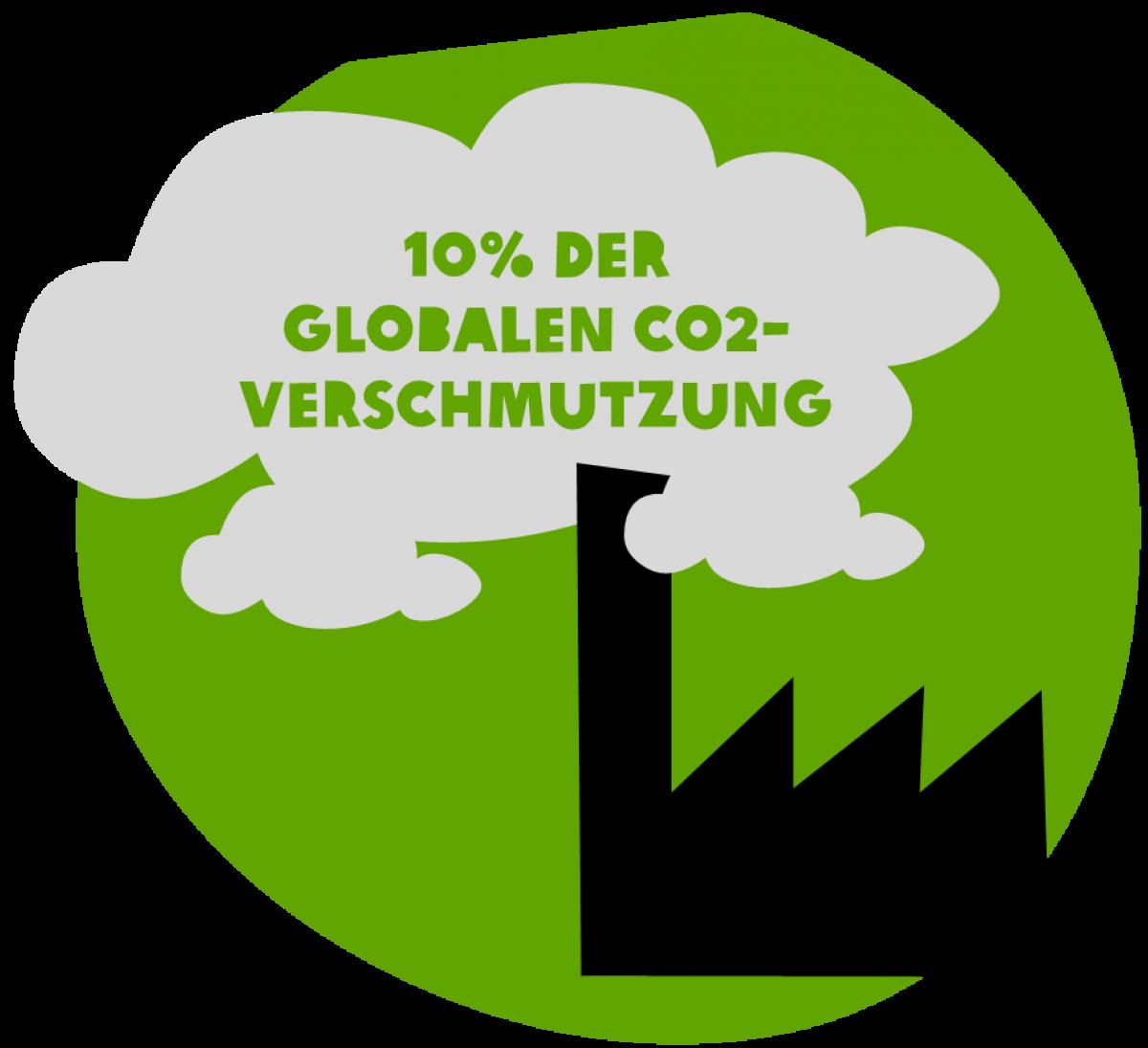 10% der Co2-Verschmutzung