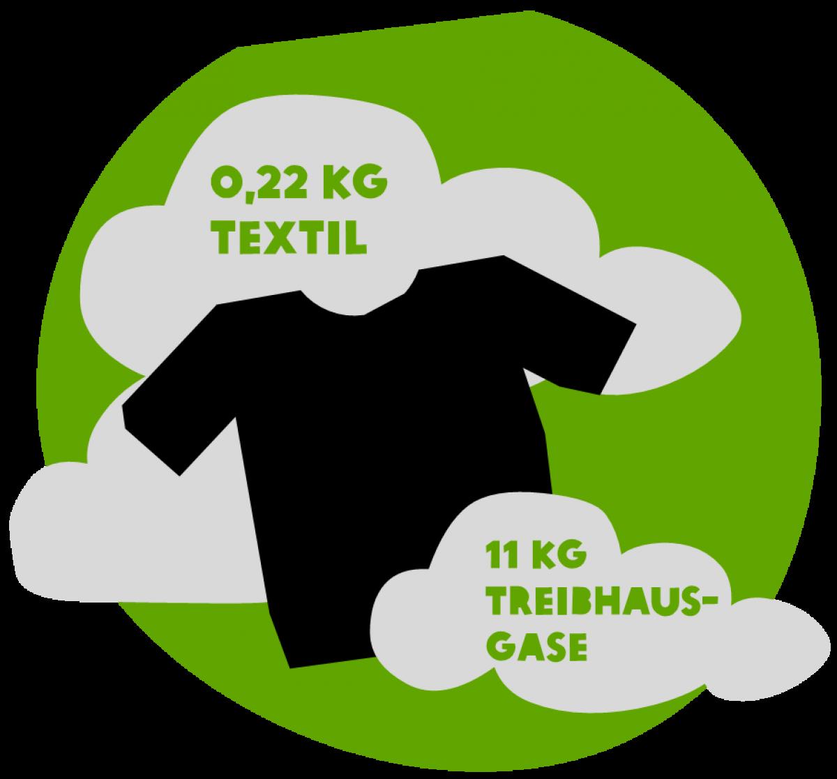 Treibhausegase T-Shirt